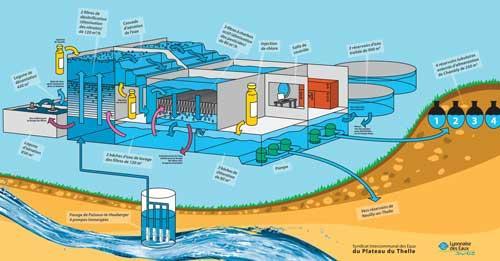 la station de traitement des eaux l 39 eau environnement l 39 am nagement urbain cadre de vie. Black Bedroom Furniture Sets. Home Design Ideas